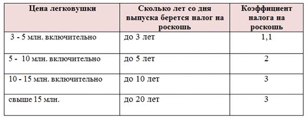Ставки транспортного налога в нижнем новгороде на 2015 год бонус на спортивные ставки